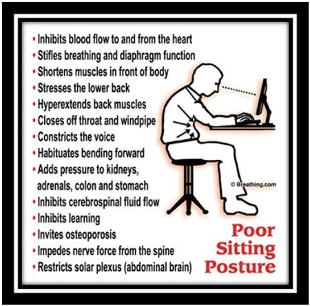 Poor Sitting Posture, from Mike White, Breathing.com